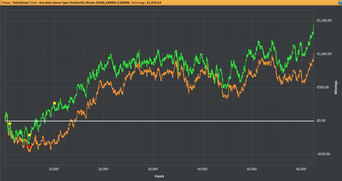 bilan nl50 graph
