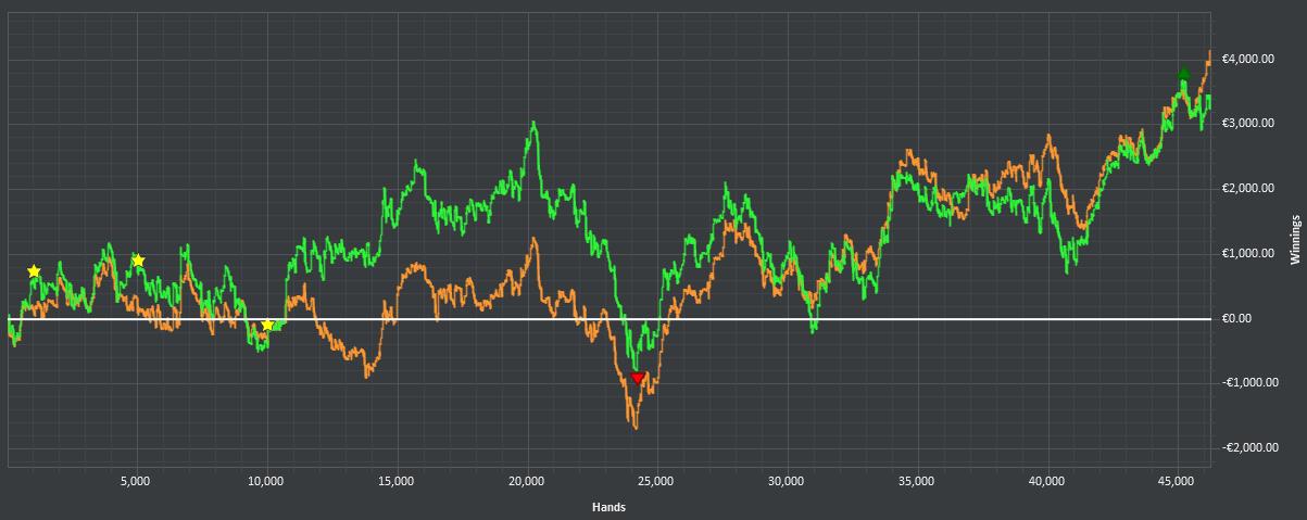 bilan nl200 graph