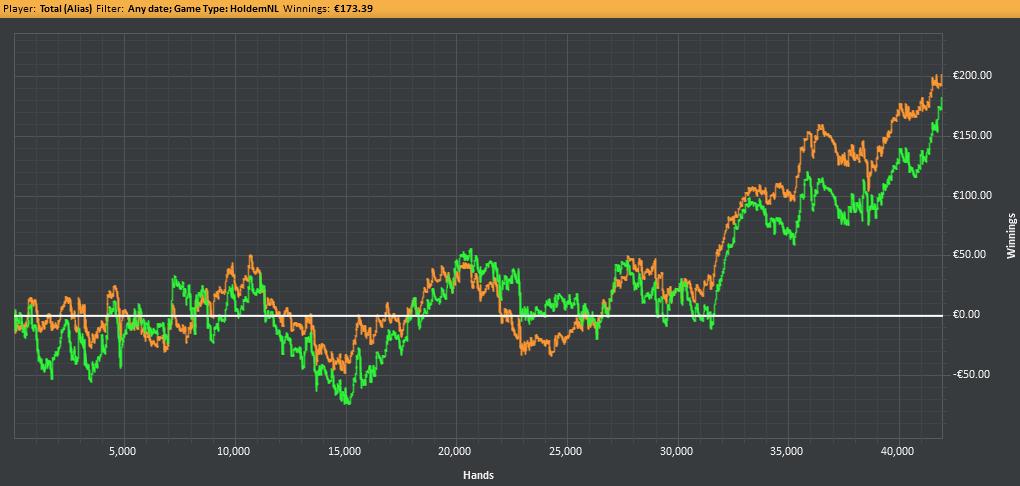 bilan nl10 graph