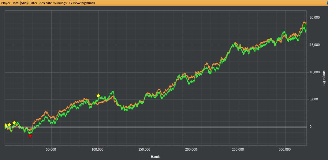 450k hands graph